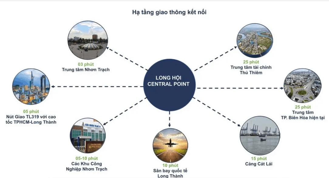 Long Hội Central Point - kết nối vùng